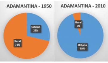 A evolução populacional de Adamantina ao longo dos anos (E o Censo?)