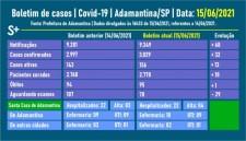 Prefeitura divulga novo óbito por Covid-19 de morador de Adamantina; é o 95º registro de morte