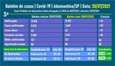 Adamantina tem um paciente internado com Covid-19 e quase 40% dos moradores com vacinação completa