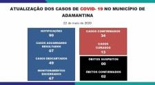 Saúde registra 3 novos casos suspeitos e descarta outros 3; positivos permanecem em 34