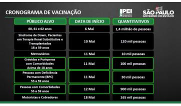 Covid-19: SP anuncia vacinação para grávidas e novos grupos com comorbidades e deficiências