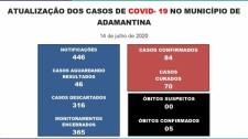 Adamantina tem 84 casos confirmados da Covid-19 com saldo de 70 moradores curados