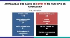 Covid-19: Adamantina tem 30 pacientes curados