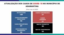 Adamantina registra mais dois casos confirmados da Covid-19: agora são 37 positivos