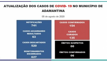 Adamantina tem 154 casos de Covid-19, com 13 casos ativos da doença, informa Prefeitura