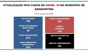 Com 5 novos casos de Covid-19, Adamantina tem 163 registros, com 142 moradores curados