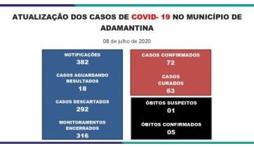 Adamantina chega aos 72 casos de Covid-19, informa Prefeitura