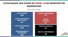 Adamantina confirma mais dois casos de Covid-19: positivos agora são 74, com 67 curados