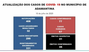 Adamantina tem mais três casos da Covid-19, informa Prefeitura; cidade soma 77 positivos