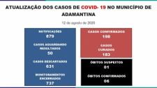Adamantina confirma mais seis casos da Covid-19 e chega a 198 positivos, com 183 curados