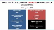 Adamantina tem 206 casos confirmados da Covid-19 e novo óbito positivo para a doença