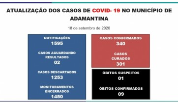 Adamantina chega aos 340 casos positivos da Covid-19, com novo óbito suspeito para a doença