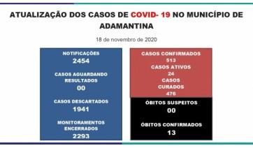 Em boletim, Prefeitura informa nova morte por Covid-19: agora são 13 óbitos