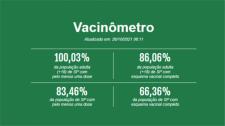 SP chega a 100% dos adultos com pelo menos uma dose contra Covid-19