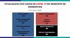 Adamantina tem novo caso de Covid-19: agora são 35 positivos, 71 negativos e 4 aguardam resultados