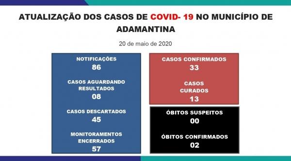 Saúde anuncia 4 novos casos positivos de Covid-19 em Adamantina: agora são 33 confirmados