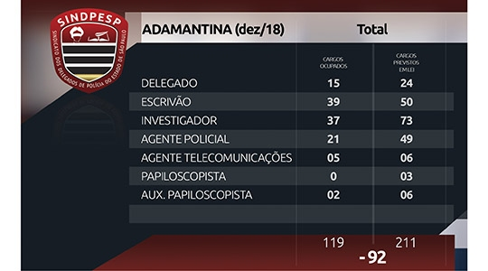 Estudo do Sindicato dos Delegados de Polícia do Estado de São Paulo (Sindpesp) mostra defasagem de 92 policiais civis na área da Delegacia Seccional de Polícia de Adamantina (Divulgação).