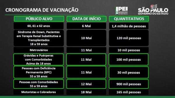 Novo calendário das etapas atuais de vacinação, anunciadas. Adamantina antecipou o início da vacinação para idosos de 60, 61 e 62 anos (Divulgação/Gov SP).