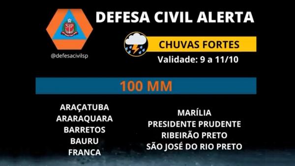 Alerta da Defesa Civil do Estado de São Paulo divulgado na tarde desta sexta-feira, 8 (Reprodução).
