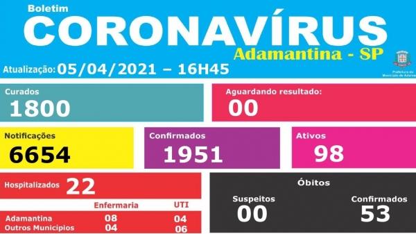 Adamantina tem mais 3 mortes pela Covid-19; agora são 53 óbitos