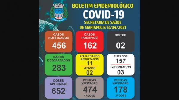 Boletim epidemiológico divulgado pela Prefeitura de Mariápolis (Divulgação/PMM).