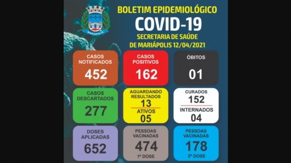 Boletim epidemiológico desta segunda-feira (12) informa o primeiro óbito por Covid-19 na cidade (Divulgação: PM Mariápolis).