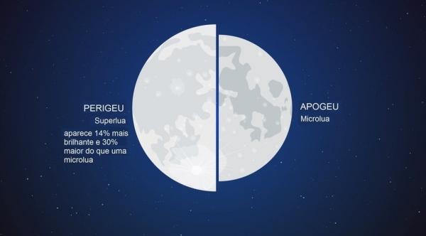 Fenômeno Superlua acontece quando o satélite está em sua fase cheia no ponto mais próximo da Terra (Reprodução/R7).
