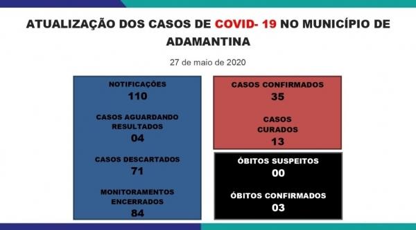 Quadro de casos do Covid-19 em Adamantina, divulgado nesta quarta-feira, 27 (Reprodução/PMA).